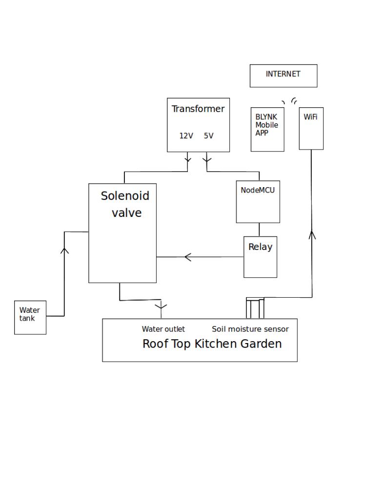 Smart rooftop garden using soil moisture sensor and NodeMCU